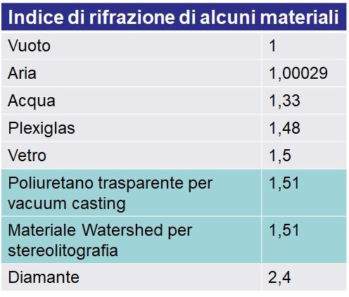 Indice Di Rifrazione Vetro.Modelli Trasparenti