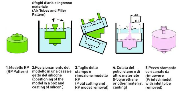 Functional scheme of the vacuum casting process